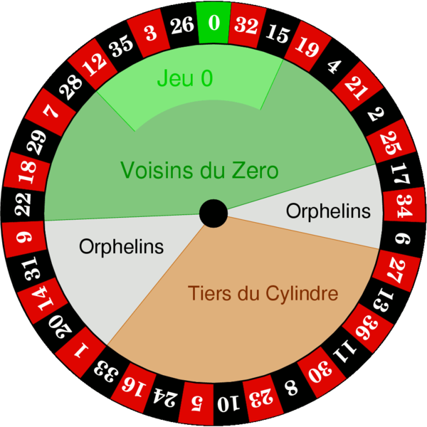 French Roulette Call Bet Numbers